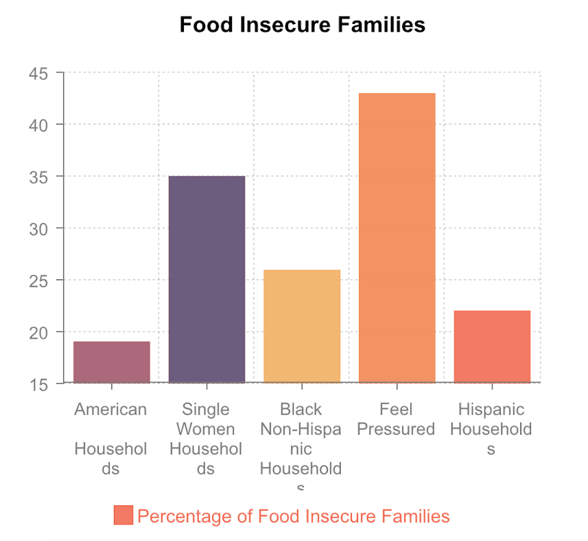 The+statistic+shows+the+percentage+of+food+insecurity+in+the+different+kind+of+families.