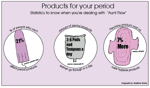 this infographic shows women affected by the cost of menstruation