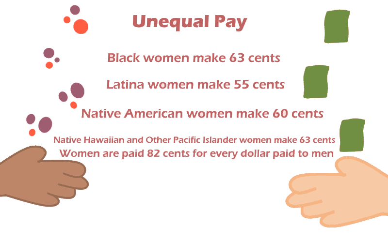Unequal+Pay+in+the+Workplace